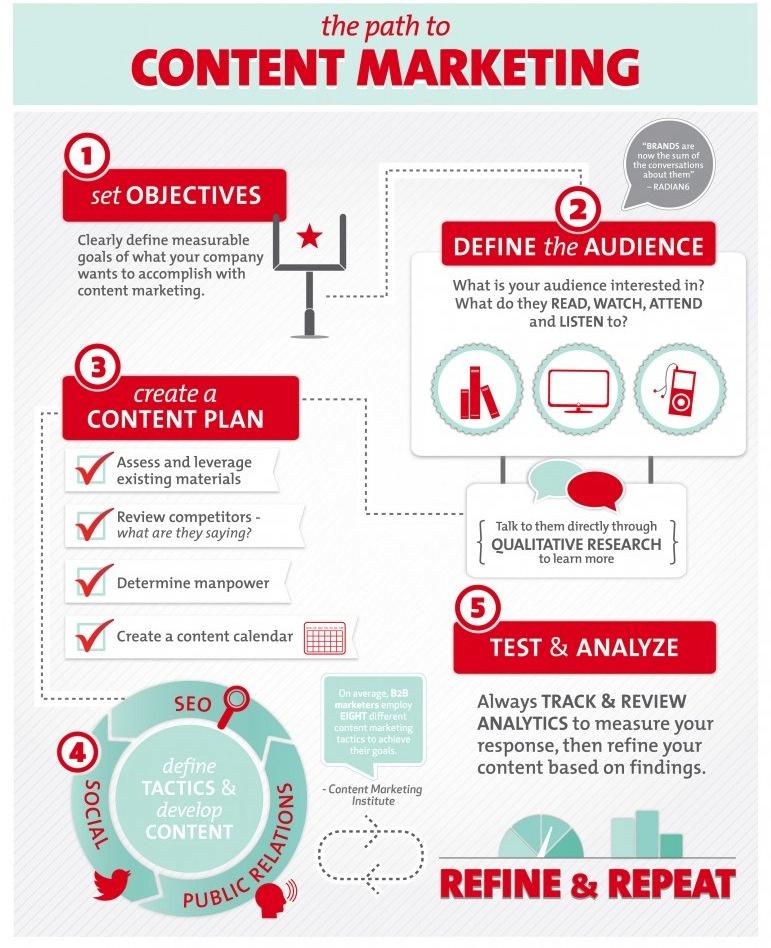 camino marketing contenidos infografía