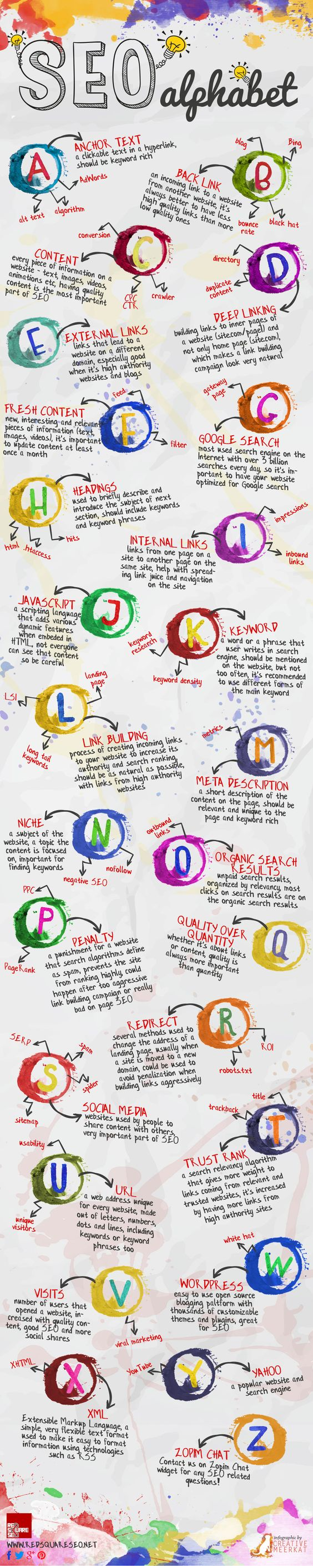 infografia conceptos basicos seo