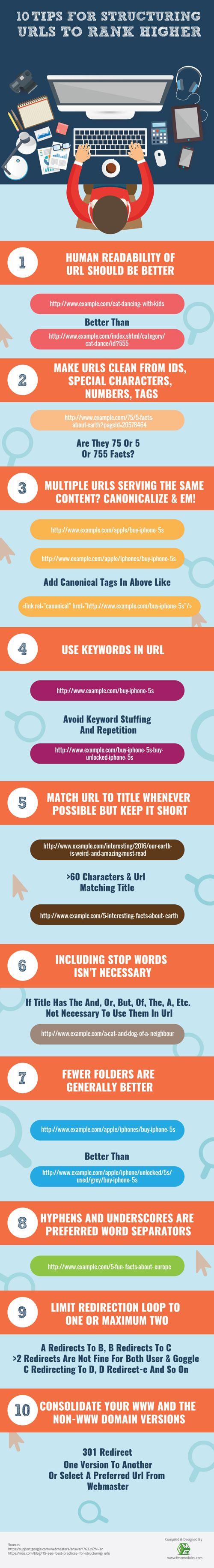 consejos-estructurar-urls-infografia
