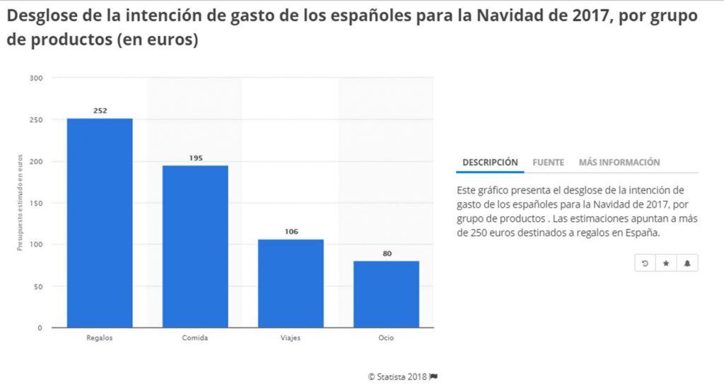 Estadistica de presupuesto de gastos de españoles en compras de navidad